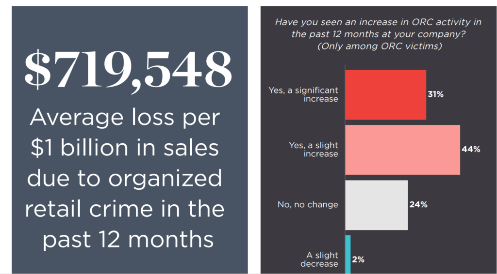 NRF Organized Retail Crime Survey 2020