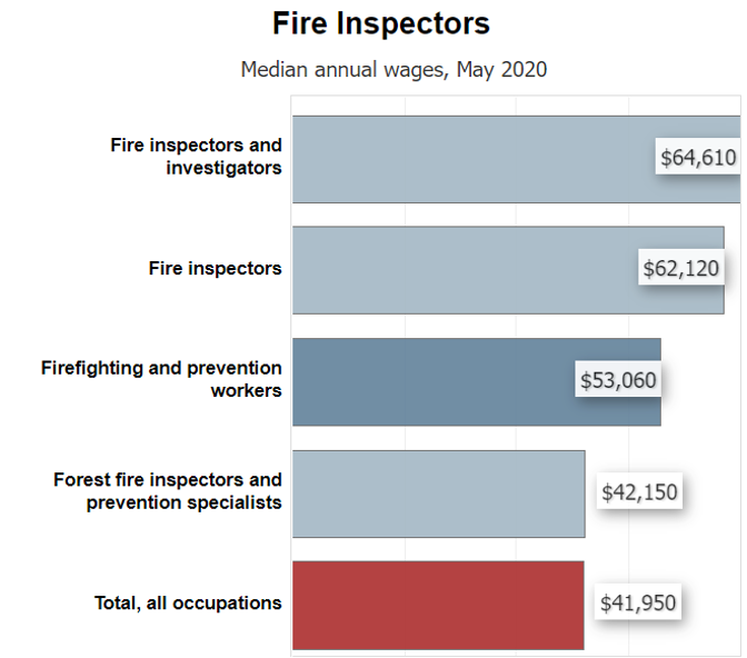 Fire Inspection Median Annual Wages chart