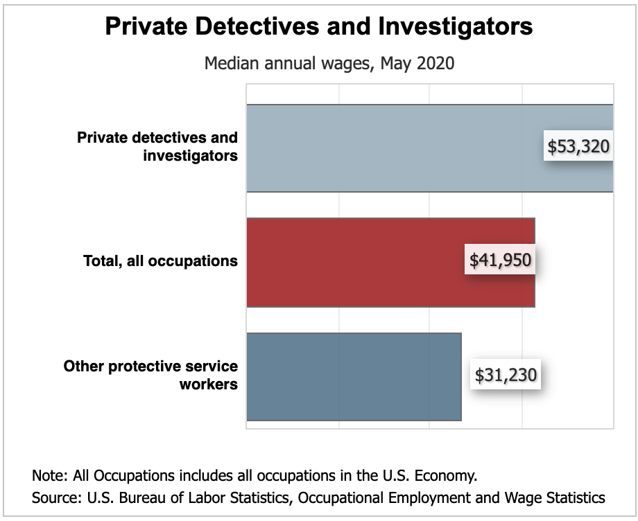 Oregon Private Detectives and investigator annual wages chart